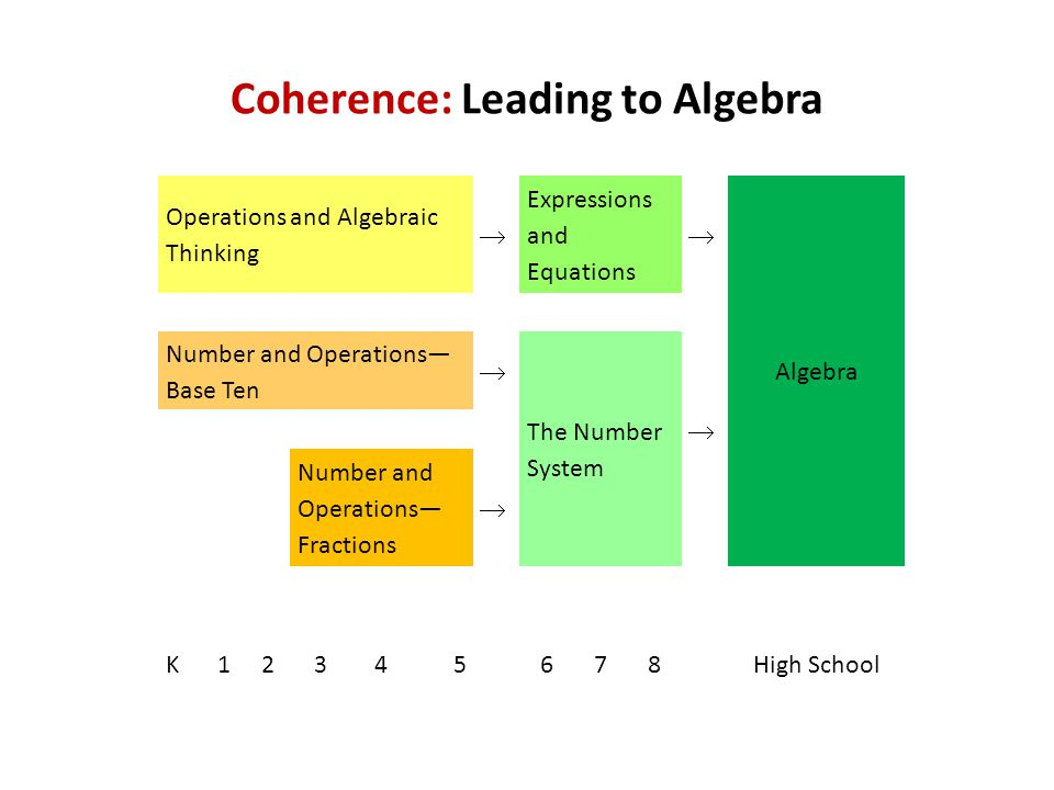 Coherence: Leading to Algebra Operations and Algebraic Thinking Expressions and Equations Algebra  Number and Operations— Base Ten  The Number System  Number and Operations— Fractions  K12345678High School