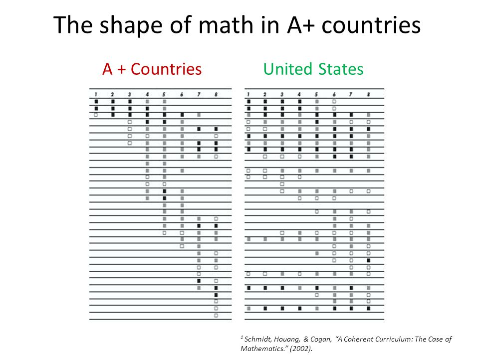 A + CountriesUnited States The shape of math in A+ countries 1 Schmidt, Houang, & Cogan, A Coherent Curriculum: The Case of Mathematics. (2002).