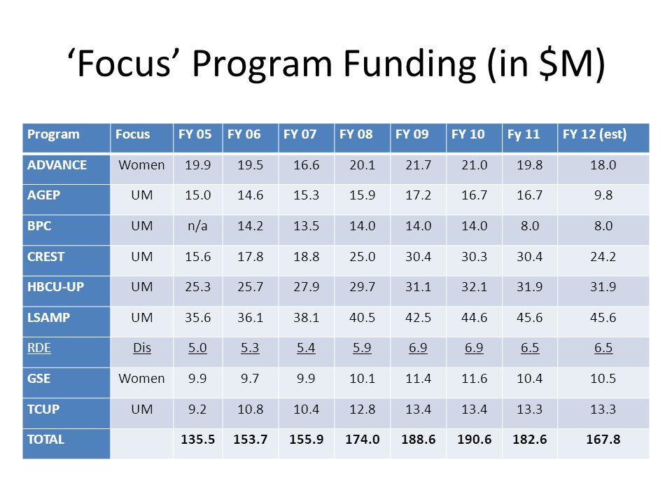 'Focus' Program Funding (in $M) ProgramFocusFY 05FY 06FY 07FY 08FY 09FY 10Fy 11FY 12 (est) ADVANCEWomen19.919.516.620.121.721.019.818.0 AGEPUM15.014.615.315.917.216.7 9.8 BPCUMn/a14.213.514.0 8.0 CRESTUM15.617.818.825.030.430.330.424.2 HBCU-UPUM25.325.727.929.731.132.131.9 LSAMPUM35.636.138.140.542.544.645.6 RDEDis5.05.35.45.96.9 6.5 GSEWomen9.99.79.910.111.411.610.410.5 TCUPUM9.210.810.412.813.4 13.3 TOTAL 135.5153.7155.9174.0188.6190.6182.6167.8