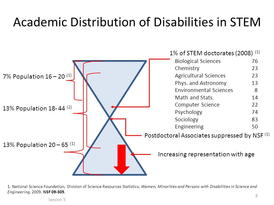 Academic Distribution of Disabilities in STEM 7% Population 16 – 20 (1) 13% Population 18- 44 (2) 13% Population 20 – 65 (1) 1% of STEM doctorates (2008) (1) Biological Sciences76 Chemistry23 Agricultural Sciences23 Phys.