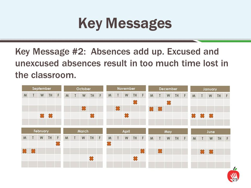 Key Message #2: Absences add up. Excused and unexcused absences result in too much time lost in the classroom. 25 Key Messages