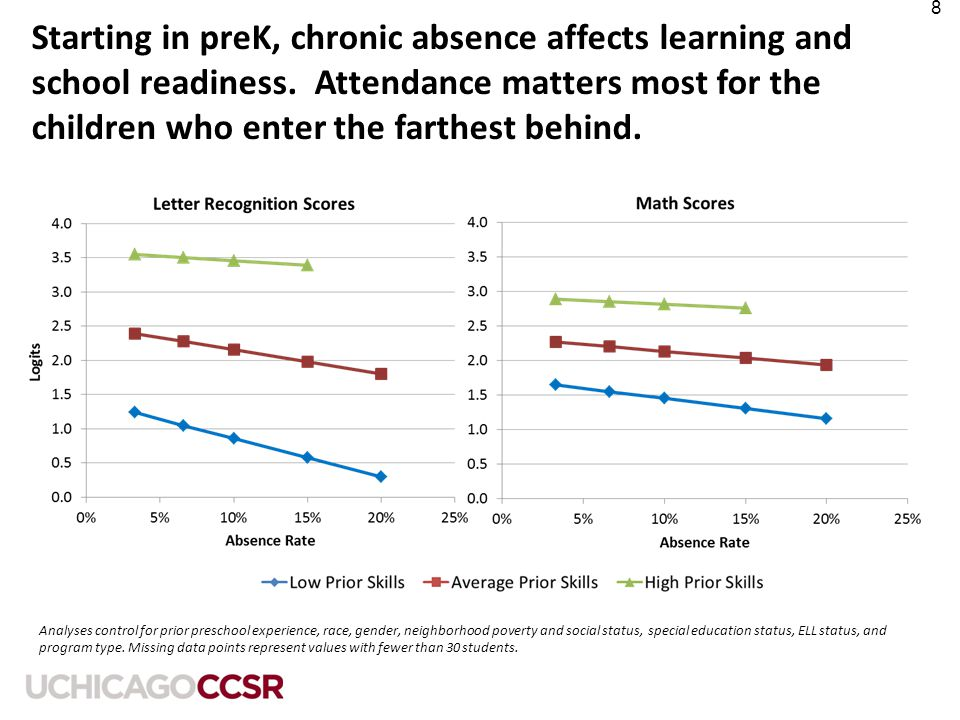 9 Students with more years of chronic absenteeism, starting in preK have lower 2 nd grade scores * Indicates that scores are significantly different from scores of students who are never chronically absent, at p<.05 level; **p<.01; ***p<.001 Some risk At risk