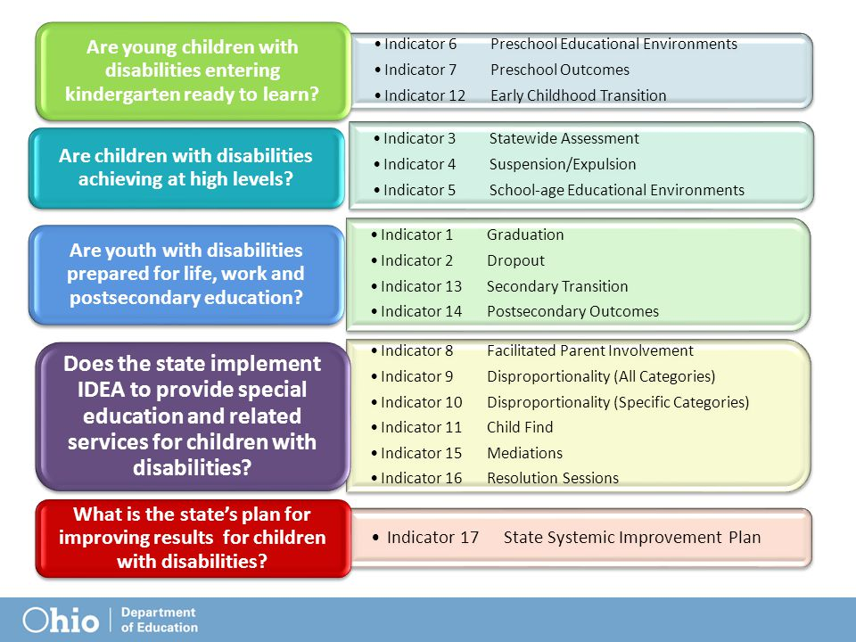 Indicator 6 Preschool Educational Environments Indicator 7Preschool Outcomes Indicator 12Early Childhood Transition Are young children with disabilities entering kindergarten ready to learn.