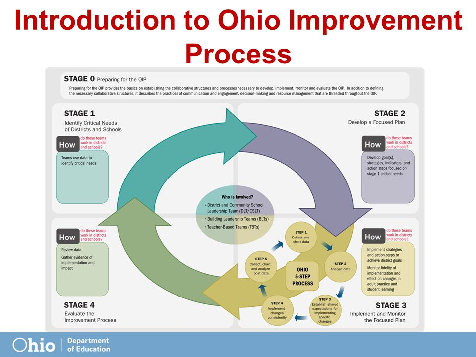 Introduction to Ohio Improvement Process