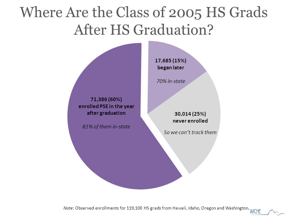 Note: Observed enrollments for 119,100 HS grads from Hawaii, Idaho, Oregon and Washington.