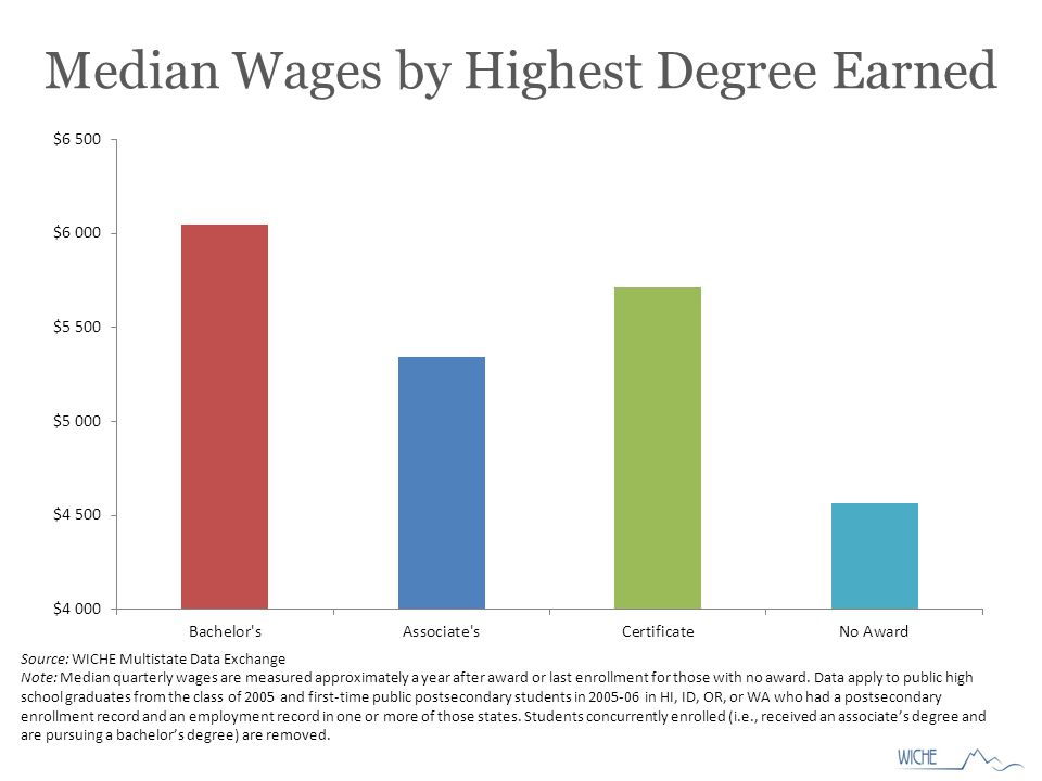 Median Wages by Highest Degree Earned Source: WICHE Multistate Data Exchange Note: Median quarterly wages are measured approximately a year after award or last enrollment for those with no award.