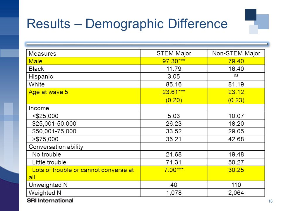 Results – Demographic Difference 16 Measures STEM MajorNon-STEM Major Male97.30***79.40 Black11.7916.40 Hispanic3.05 na White85.1681.19 Age at wave 523.61*** (0.20) 23.12 (0.23) Income <$25,0005.0310.07 $25,001-50,00026.2318.20 $50,001-75,00033.5229.05 >$75,00035.2142.68 Conversation ability No trouble21.6819.48 Little trouble71.3150.27 Lots of trouble or cannot converse at all 7.00***30.25 Unweighted N40110 Weighted N1,0782,064