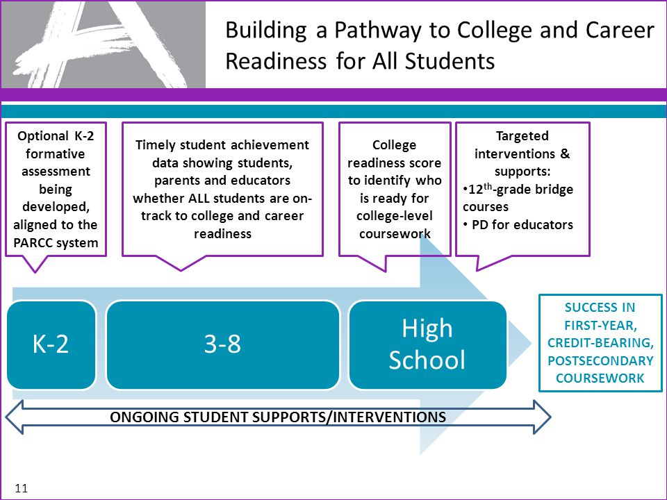 Building a Pathway to College and Career Readiness for All Students K-23-8 High School Optional K-2 formative assessment being developed, aligned to the PARCC system Timely student achievement data showing students, parents and educators whether ALL students are on- track to college and career readiness ONGOING STUDENT SUPPORTS/INTERVENTIONS College readiness score to identify who is ready for college-level coursework SUCCESS IN FIRST-YEAR, CREDIT-BEARING, POSTSECONDARY COURSEWORK Targeted interventions & supports: 12 th -grade bridge courses PD for educators 11