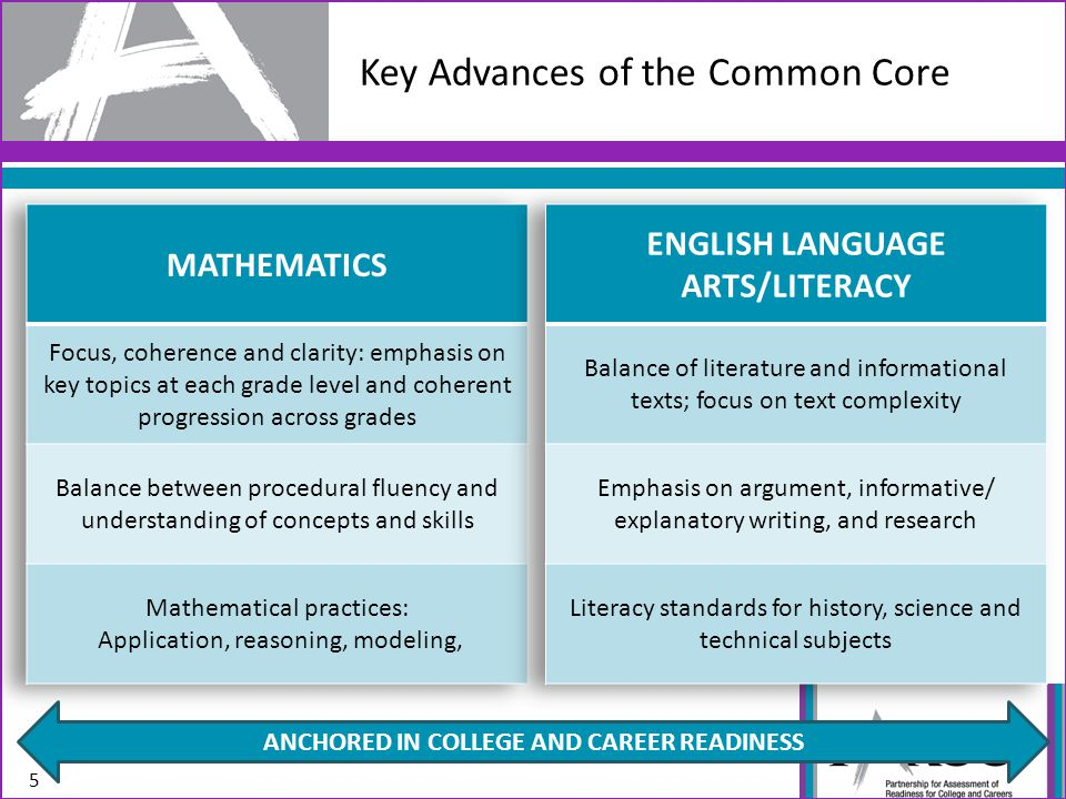Current Assessment Systems: Include an array of tests, often with disconnected purposes (e.g., instructional improvement vs.