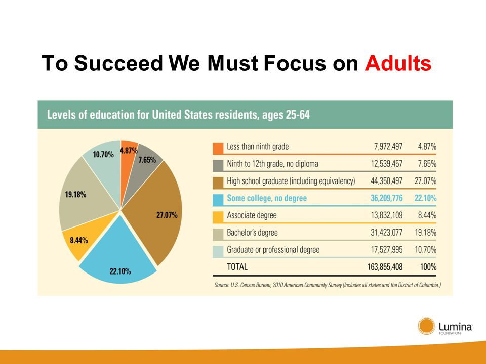 To Succeed We Must Focus on Adults
