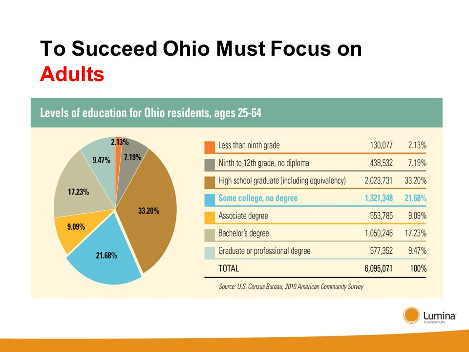 To Succeed Ohio Must Focus on Adults