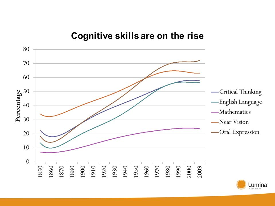 Cognitive skills are on the rise