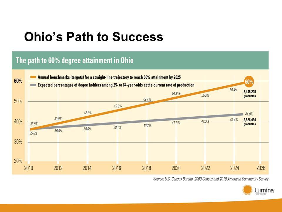 Ohio's Path to Success