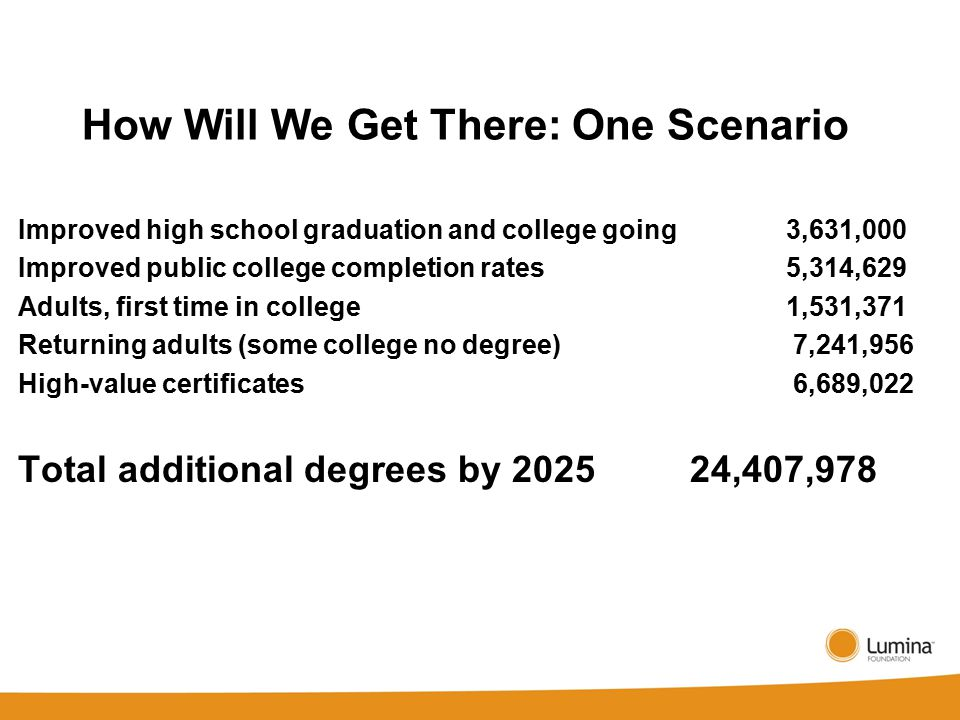 How Will We Get There: One Scenario Improved high school graduation and college going 3,631,000 Improved public college completion rates 5,314,629 Adults, first time in college 1,531,371 Returning adults (some college no degree) 7,241,956 High-value certificates 6,689,022 Total additional degrees by 202524,407,978