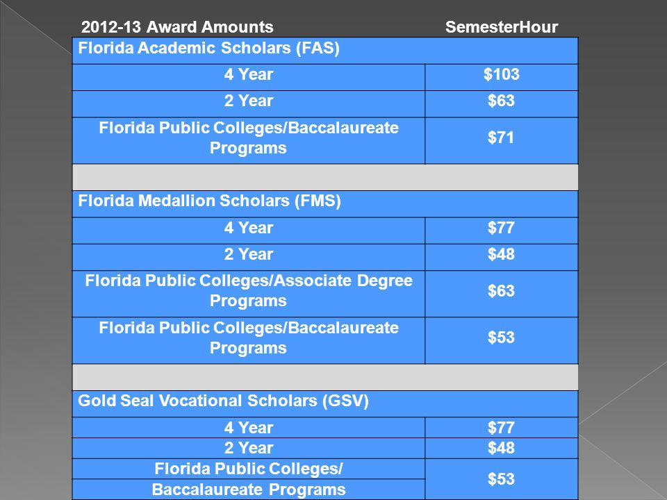 Award Amounts SemesterHour Florida Academic Scholars (FAS) 4 Year$103 2 Year$63 Florida Public Colleges/Baccalaureate Programs $71 Florida Medallion Scholars (FMS) 4 Year$77 2 Year$48 Florida Public Colleges/Associate Degree Programs $63 Florida Public Colleges/Baccalaureate Programs $53 Gold Seal Vocational Scholars (GSV) 4 Year$77 2 Year$48 Florida Public Colleges/ $53 Baccalaureate Programs