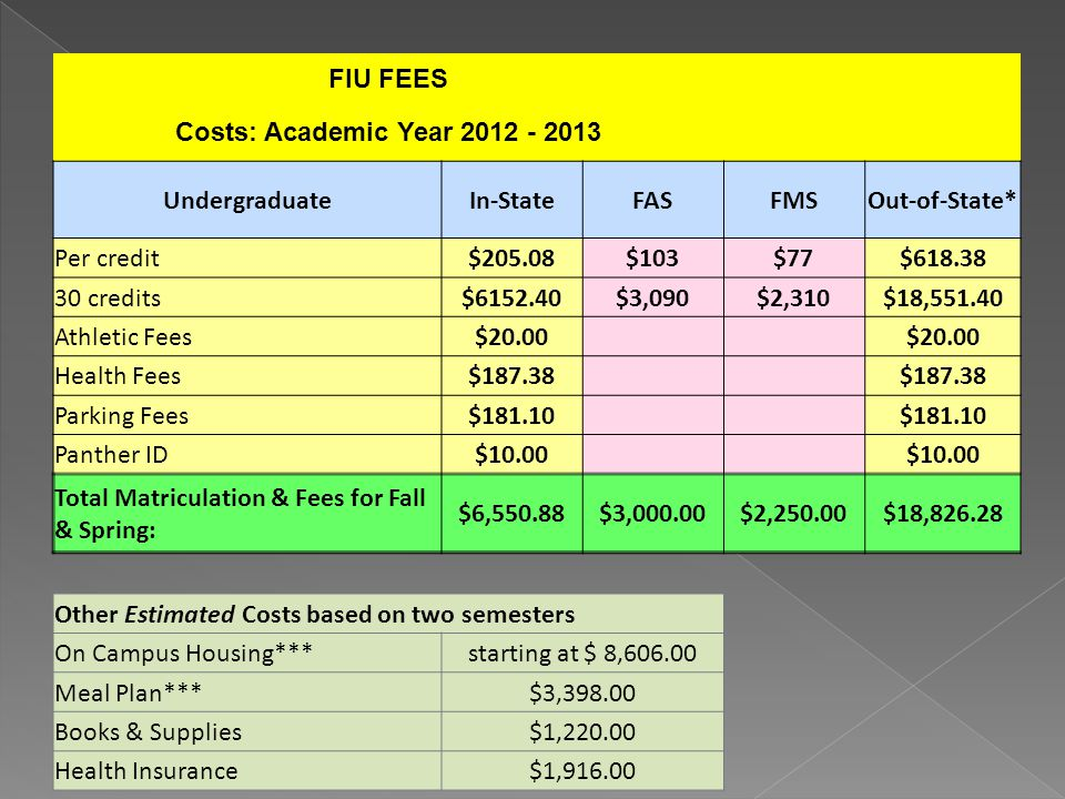 FIU FEES Costs: Academic Year 2012 - 2013 UndergraduateIn-StateFASFMSOut-of-State* Per credit$205.08$103$77$618.38 30 credits$6152.40$3,090$2,310$18,5