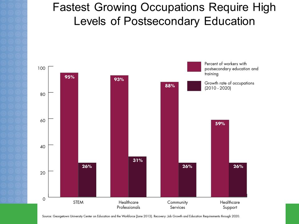 Fastest Growing Occupations Require High Levels of Postsecondary Education