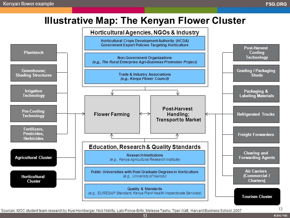 FSG.ORG 13 © 2012 FSG 13 © 2012 FSG Illustrative Map: The Kenyan Flower Cluster Kenyan flower example Plantstock Greenhouse; Shading Structures Irriga