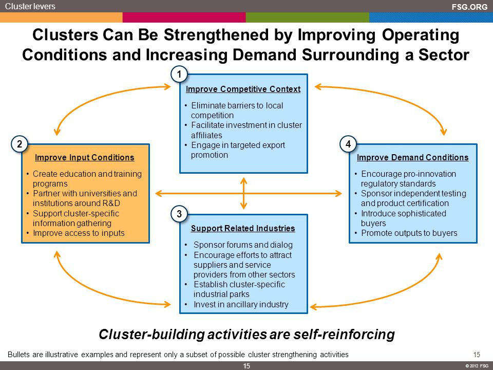 FSG.ORG 15 © 2012 FSG 15 © 2012 FSG Clusters Can Be Strengthened by Improving Operating Conditions and Increasing Demand Surrounding a Sector Cluster-