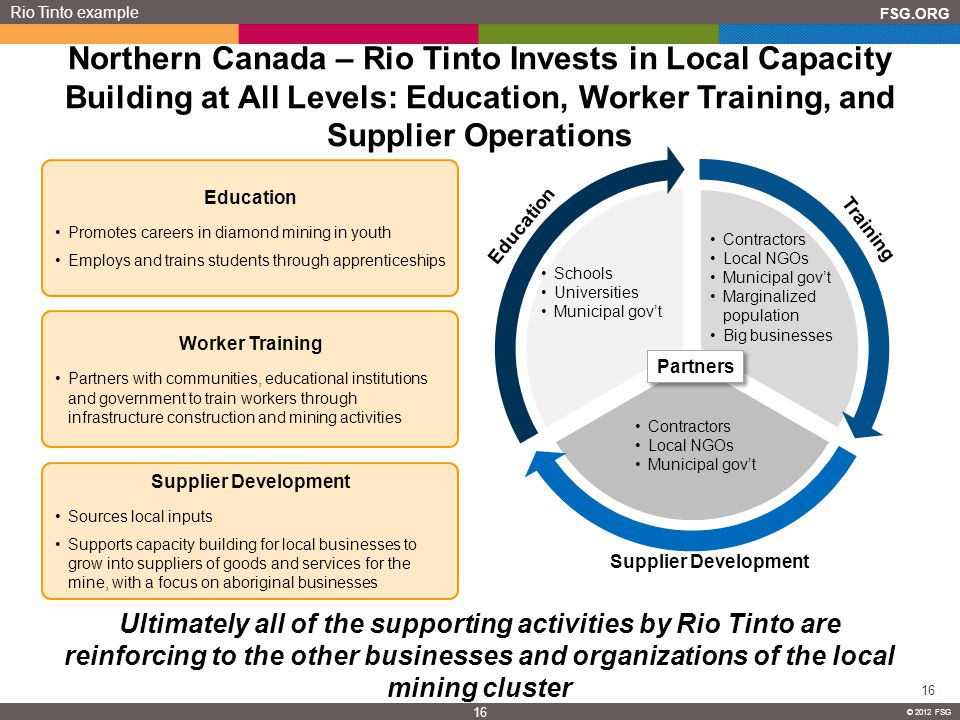 FSG.ORG 16 © 2012 FSG 16 © 2012 FSG Ultimately all of the supporting activities by Rio Tinto are reinforcing to the other businesses and organizations