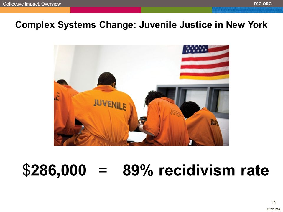FSG.ORG 19 © 2012 FSG Complex Systems Change: Juvenile Justice in New York $286,00089% recidivism rate= Collective Impact: Overview