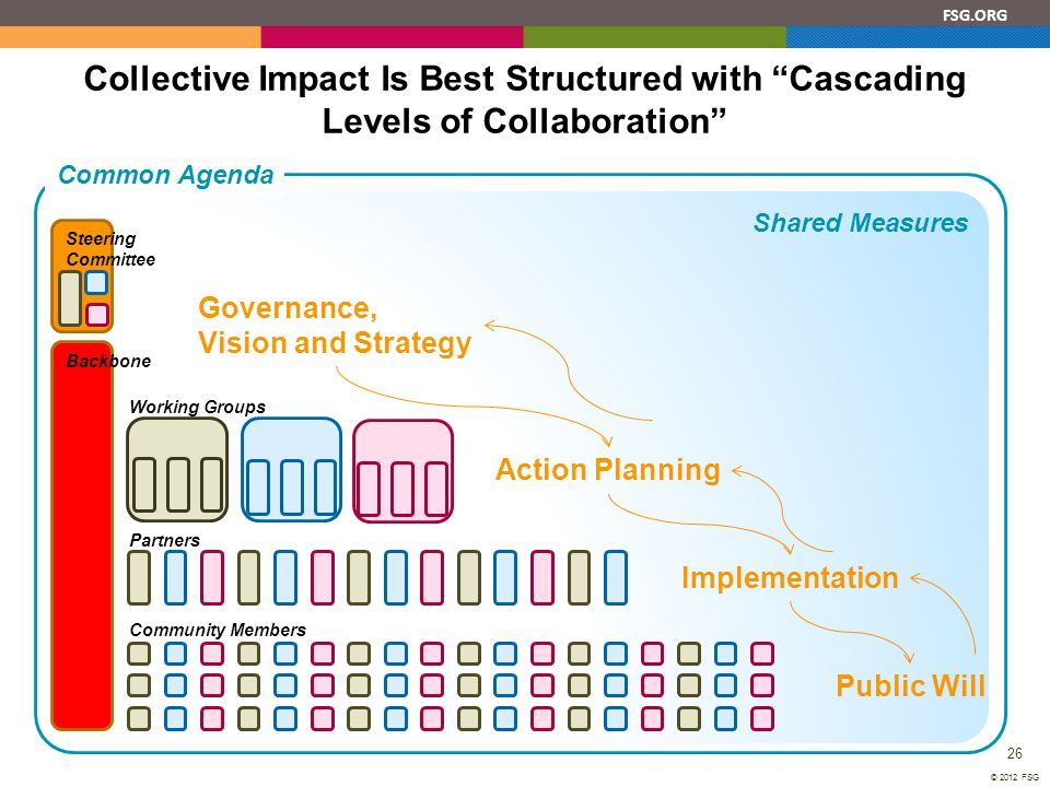 """FSG.ORG 26 © 2012 FSG Collective Impact Is Best Structured with """"Cascading Levels of Collaboration"""" Shared Measures Backbone Governance, Vision and St"""