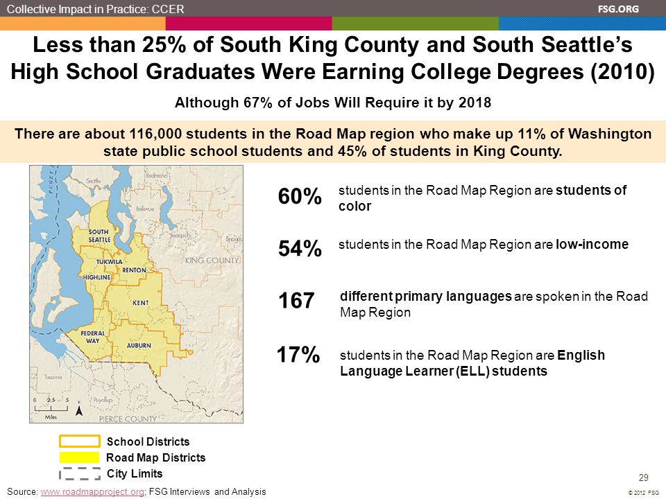 FSG.ORG 29 © 2012 FSG Less than 25% of South King County and South Seattle's High School Graduates Were Earning College Degrees (2010) City Limits Sch