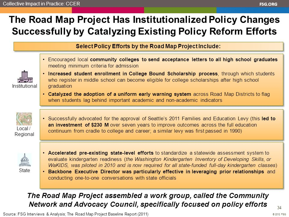 FSG.ORG 34 © 2012 FSG The Road Map Project Has Institutionalized Policy Changes Successfully by Catalyzing Existing Policy Reform Efforts The Road Map