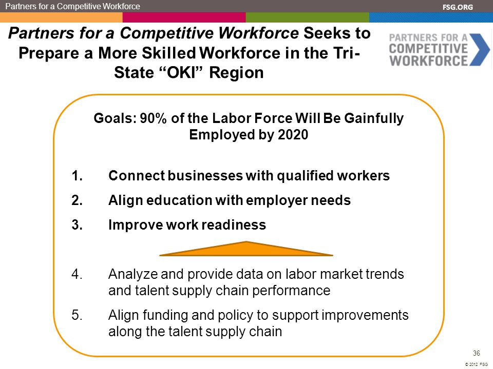 FSG.ORG 36 © 2012 FSG Partners for a Competitive Workforce Partners for a Competitive Workforce Seeks to Prepare a More Skilled Workforce in the Tri-