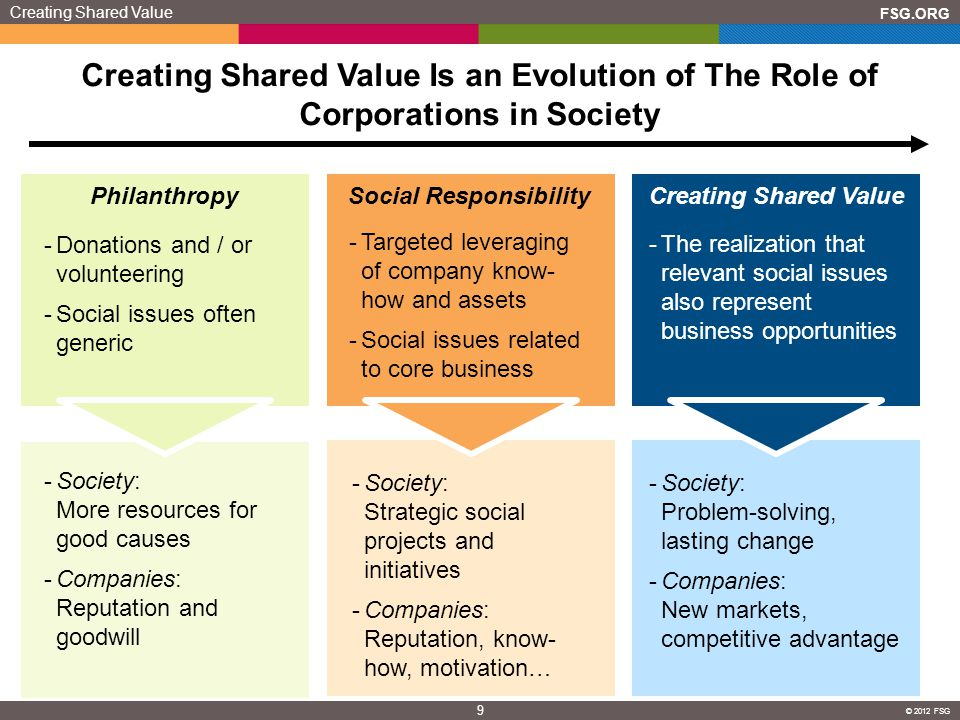 FSG.ORG 9 © 2012 FSG Creating Shared Value Is an Evolution of The Role of Corporations in Society -Targeted leveraging of company know- how and assets