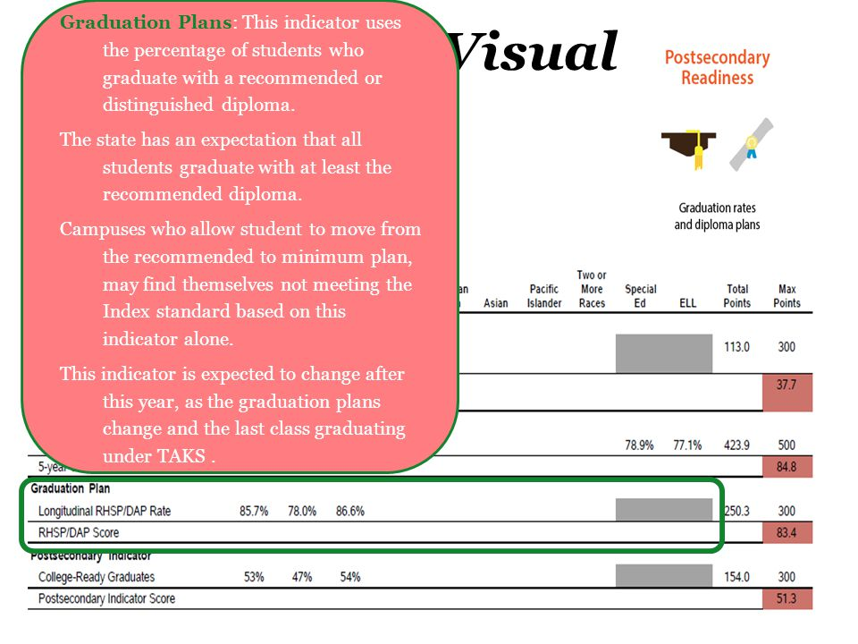 Index 4 Visual Graduation Plans: This indicator uses the percentage of students who graduate with a recommended or distinguished diploma.