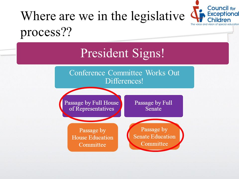 Where are we in the legislative process?? Passage by House Education Committee Passage by Senate Education Committee President Signs! Conference Commi