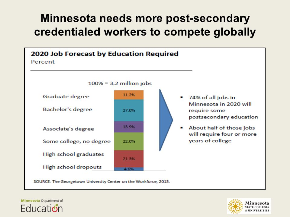 Minnesota needs more post-secondary credentialed workers to compete globally