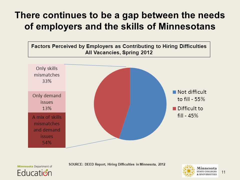 There continues to be a gap between the needs of employers and the skills of Minnesotans 11 SOURCE: DEED Report, Hiring Difficulties in Minnesota, 2012 Only skills mismatches 33% Only demand issues 13% A mix of skills mismatches and demand issues 54% Factors Perceived by Employers as Contributing to Hiring Difficulties All Vacancies, Spring 2012