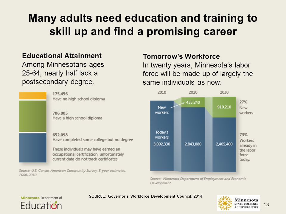 Many adults need education and training to skill up and find a promising career 13 Tomorrow's Workforce In twenty years, Minnesota's labor force will be made up of largely the same individuals as now: SOURCE: Governor's Workforce Development Council, 2014 Educational Attainment Among Minnesotans ages 25-64, nearly half lack a postsecondary degree.