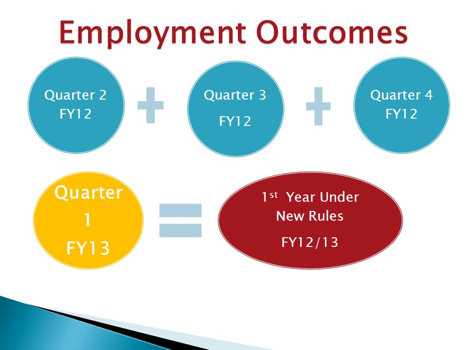 Quarter 2 FY12 Quarter 3 FY12 Quarter 4 FY12 Quarter 1 FY13 1 st Year Under New Rules FY12/13 Employment Outcomes