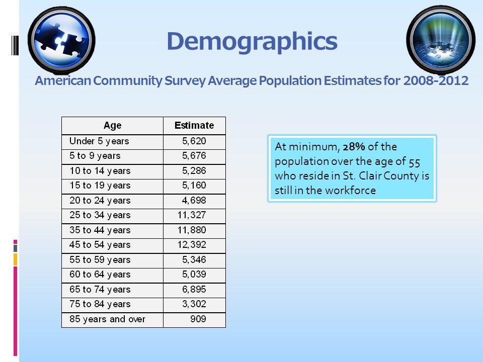 Demographics American Community Survey Average Population Estimates for 2008-2012