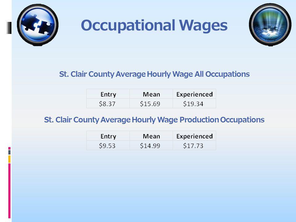 2012 Industry Employment