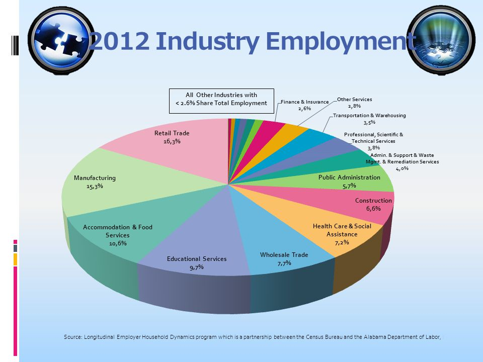 2012 Industry Employment