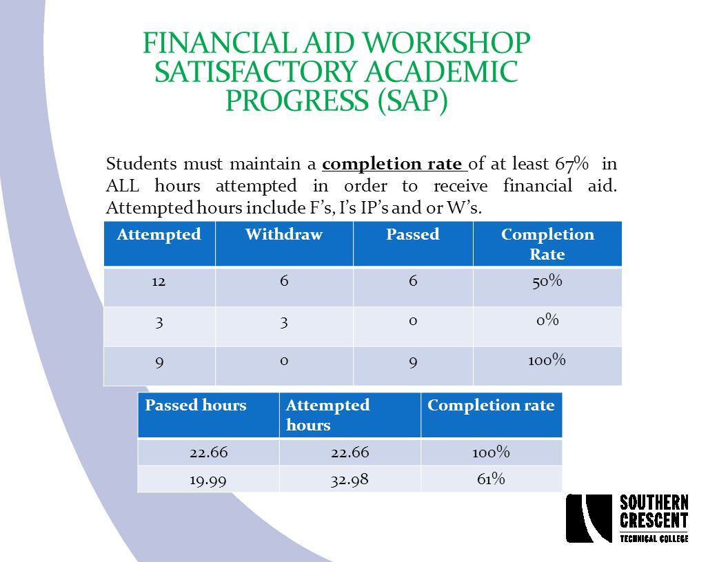 FINANCIAL AID WORKSHOP SATISFACTORY ACADEMIC PROGRESS (SAP) Students must maintain a completion rate of at least 67% in ALL hours attempted in order to receive financial aid.