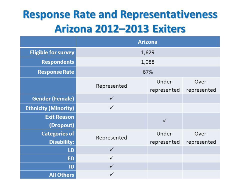Response Rate and Representativeness Arizona 2012–2013 Exiters Arizona Eligible for survey1,629 Respondents1,088 Response Rate67% Represented Under- r