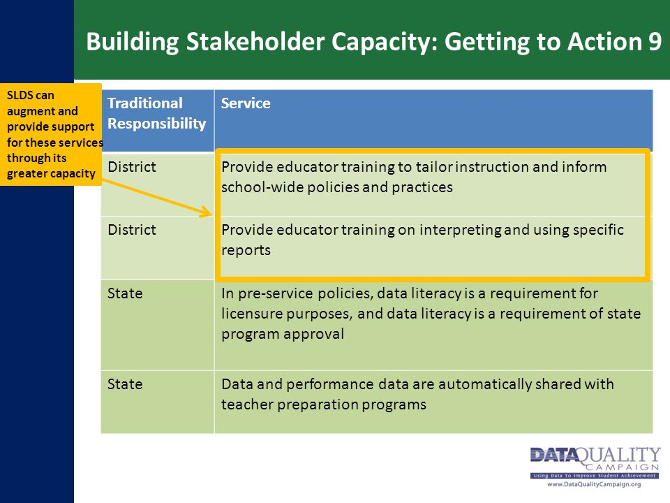 Building Stakeholder Capacity: Getting to Action 9 Traditional Responsibility Service DistrictProvide educator training to tailor instruction and info