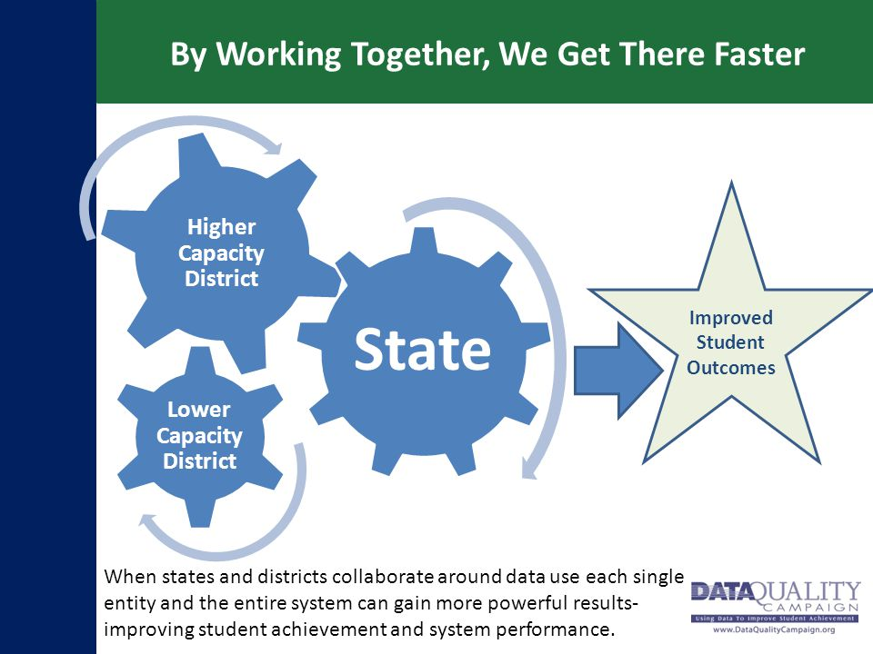 By Working Together, We Get There Faster Higher Capacity District Lower Capacity District State Improved Student Outcomes When states and districts co