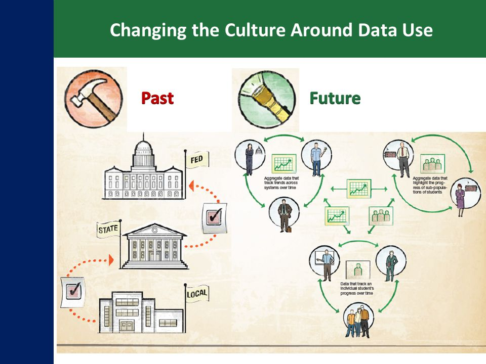 Changing the Culture Around Data Use