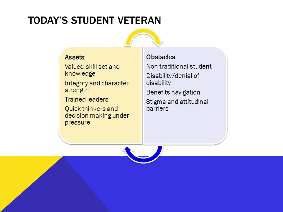 TODAY'S STUDENT VETERAN Assets: Valued skill set and knowledge Integrity and character strength Trained leaders Quick thinkers and decision making und