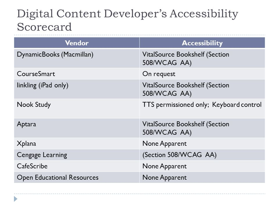Digital Content Developer's Accessibility Scorecard VendorAccessibility DynamicBooks (Macmillan)VitalSource Bookshelf (Section 508/WCAG AA) CourseSmartOn request Iinkling (iPad only)VitalSource Bookshelf (Section 508/WCAG AA) Nook StudyTTS permissioned only; Keyboard control AptaraVitalSource Bookshelf (Section 508/WCAG AA) XplanaNone Apparent Cengage Learning(Section 508/WCAG AA) CafeScribeNone Apparent Open Educational ResourcesNone Apparent