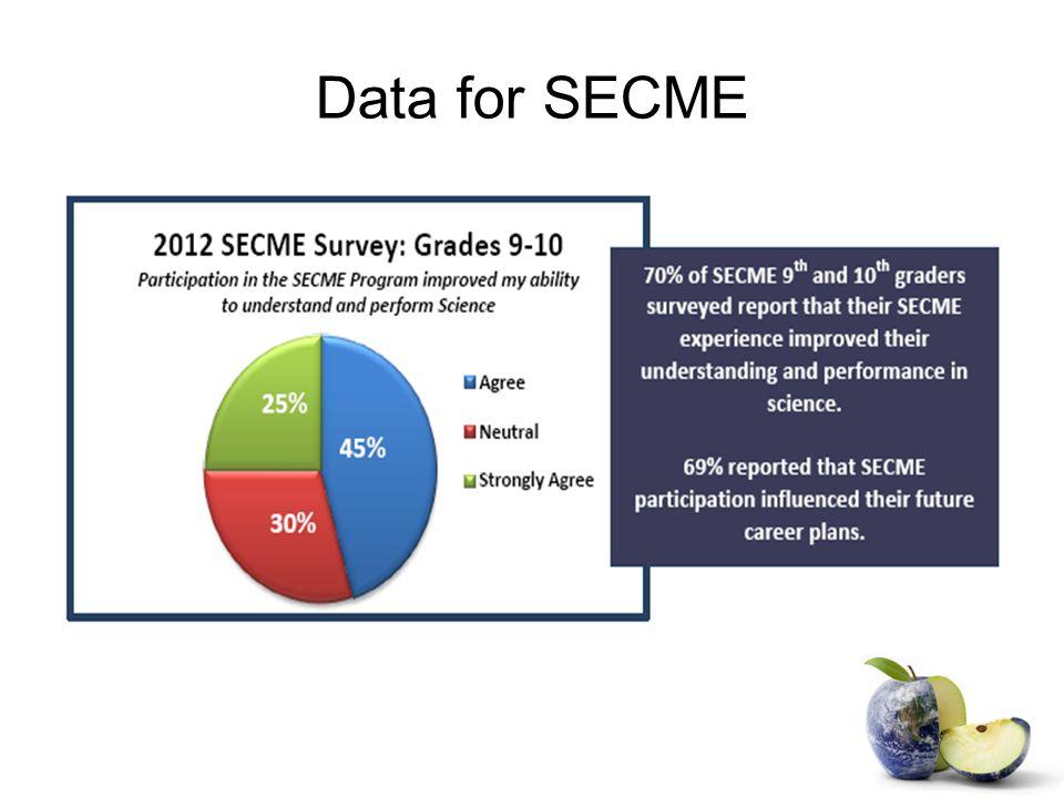 Data for SECME