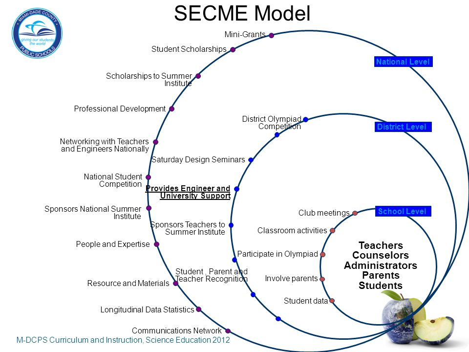 M-DCPS SECME PROGRAM What makes it work.