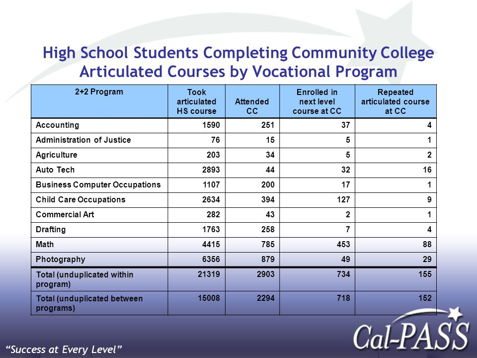 High School Students Completing Community College Articulated Courses by Vocational Program 2+2 ProgramTook articulated HS course Attended CC Enrolled in next level course at CC Repeated articulated course at CC Accounting1590251374 Administration of Justice761551 Agriculture2033452 Auto Tech2893443216 Business Computer Occupations1107200171 Child Care Occupations26343941279 Commercial Art2824321 Drafting176325874 Math441578545388 Photography63568794929 Total (unduplicated within program) 213192903734155 Total (unduplicated between programs) 150082294718152 Success at Every Level