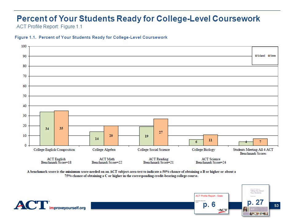 53 p. 27 Percent of Your Students Ready for College-Level Coursework ACT Profile Report: Figure 1.1 p. 6
